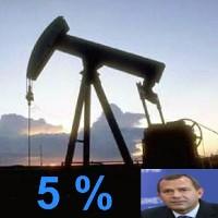 Правительство договорилось о 5% снижении цен на нефть