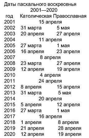 год рождения по гороскопу: