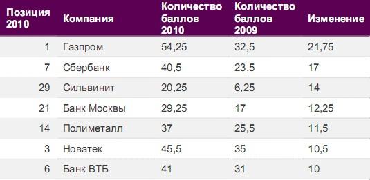 Рейтинг веб-сайтов российских компаний 2010 - Газпром лучший