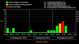 Планетарный индекс Kp за 18 февраля 2011 года.