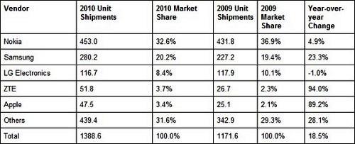 Nokia стала крупнейшим инвестором в исследования