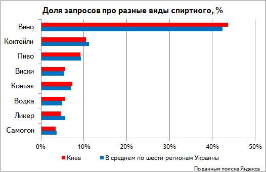 Яндекс изучил запросы украинцев про спиртное