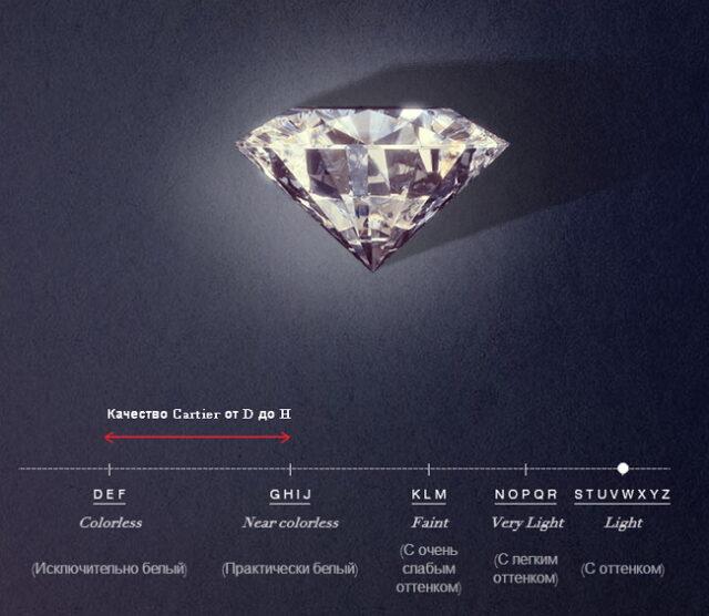 Cartier diamond 4