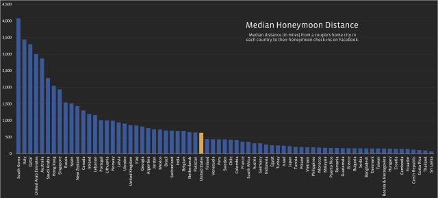 fb_honeymoon_median_distance