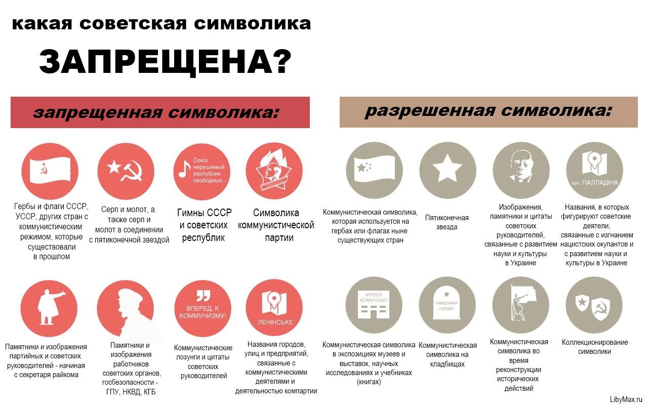 Запрет коммунизма в Украине вырос в скандал
